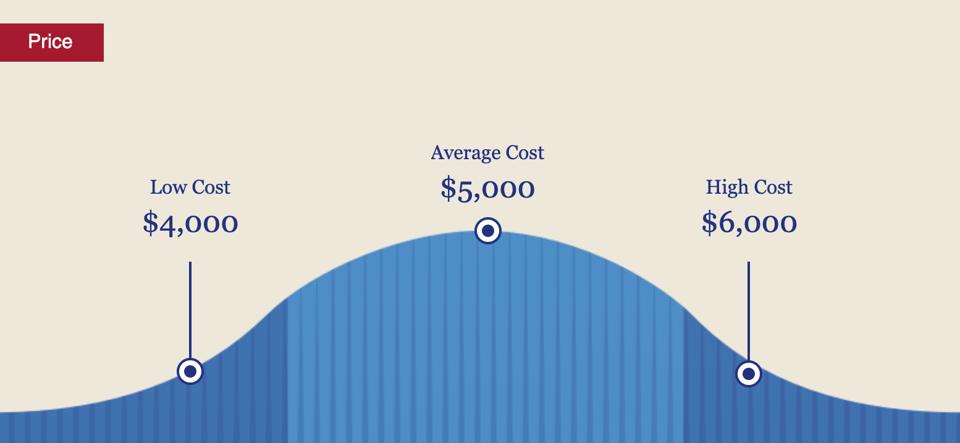 AC installation cost CA